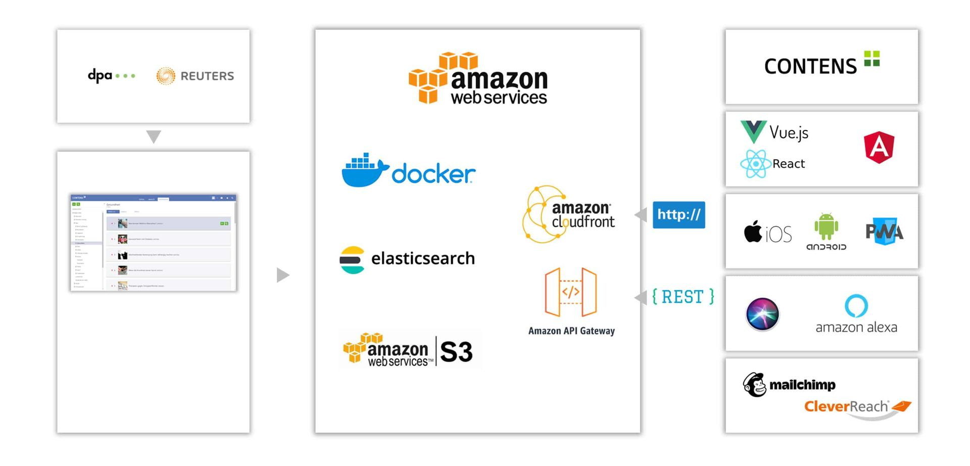 CONTENS Newsroom Tech Stack