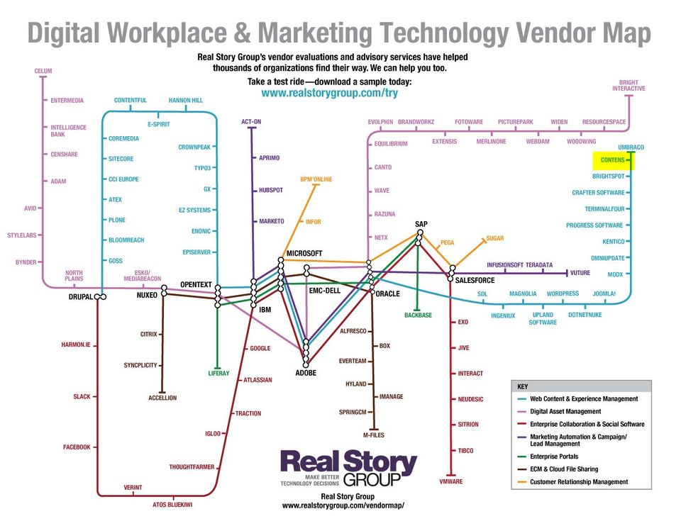 Real Story Group RSG Vendor Digital Workplace 2018